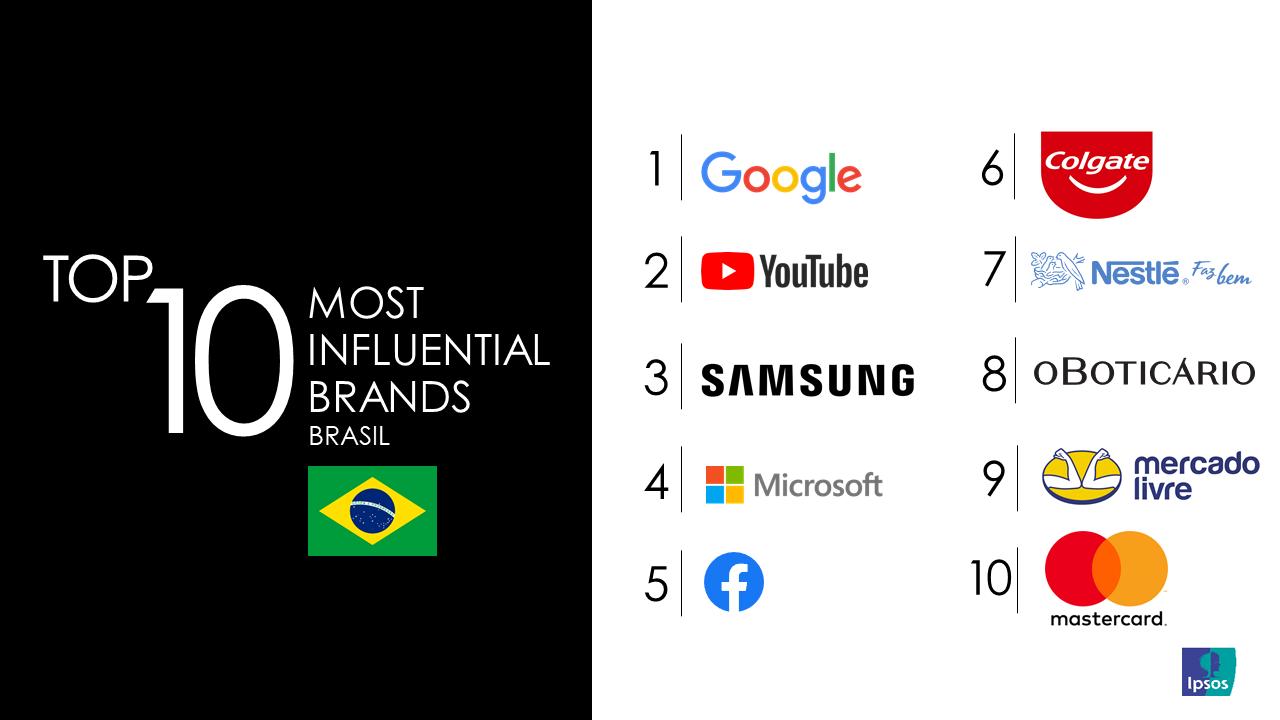 MIB Brazil Top 10