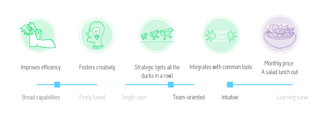 Visual review of features for Flowmapp UX sitemapping tool: improves efficiency; fosters creativity; strategic (gets all the ducks in a row); integrates with common tools; at the monthly price of a salad lunch out. This tool has fairly broad capabilities; is team-oriented; and is intuitive.