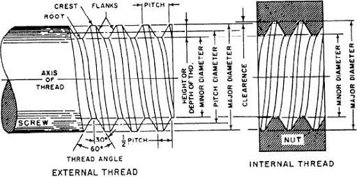 Figure 6-81.--Screw thread nomenclature.