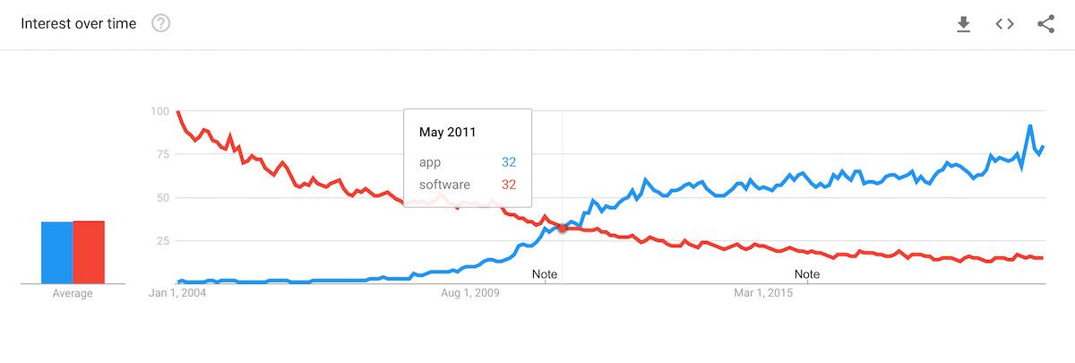 Software vs app via Google Trends