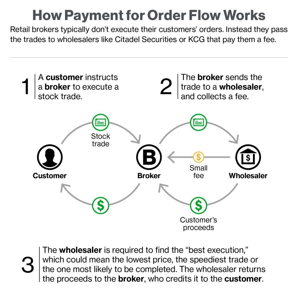 Payment for Order Flow - Bloomberg