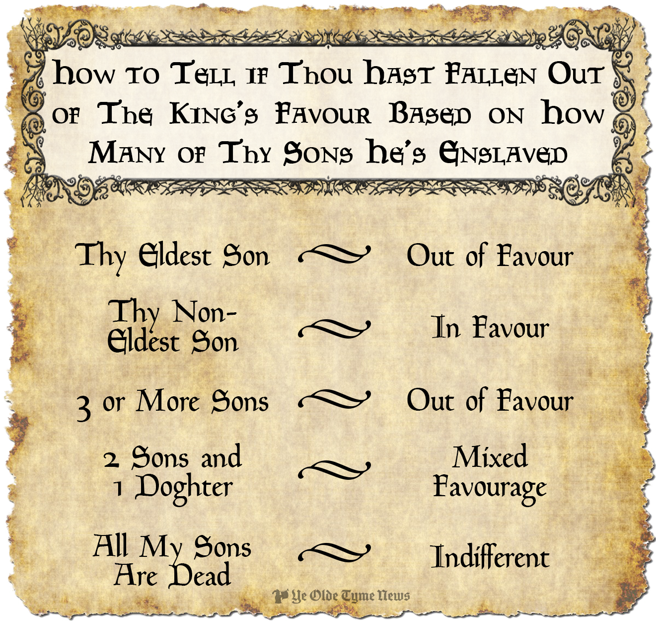how to tell if thou hast fallen out of the king's favour chart