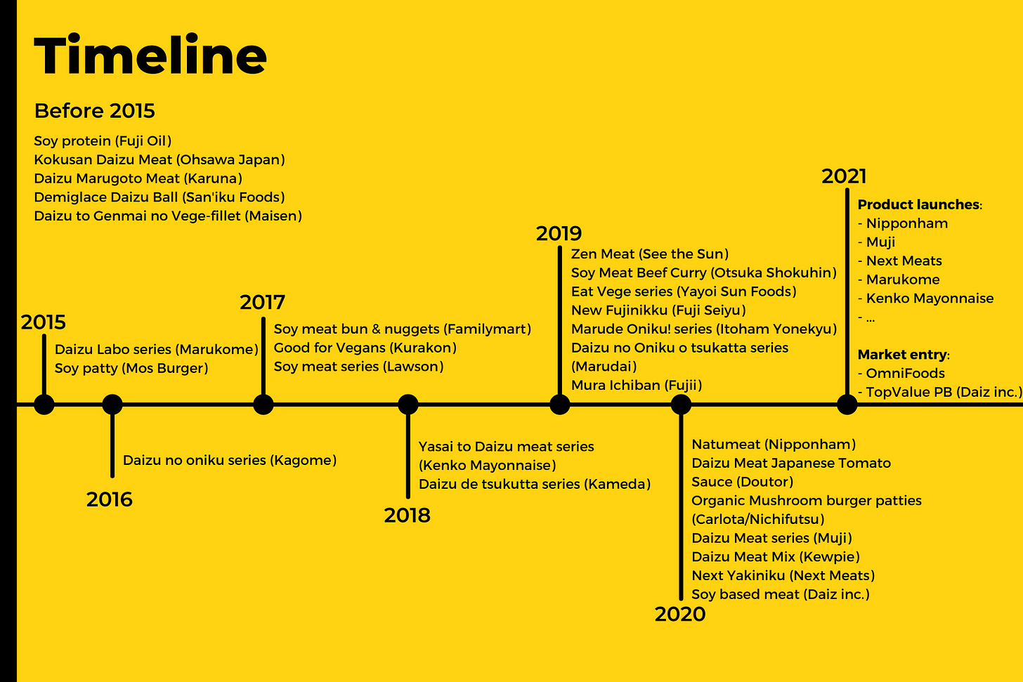 Timeline of plant-based meat product apparition