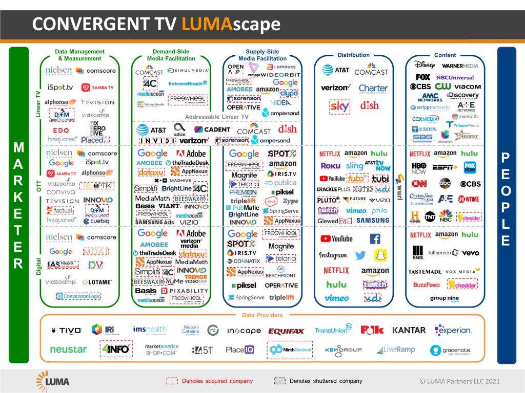 Convergent TV LUMAscape