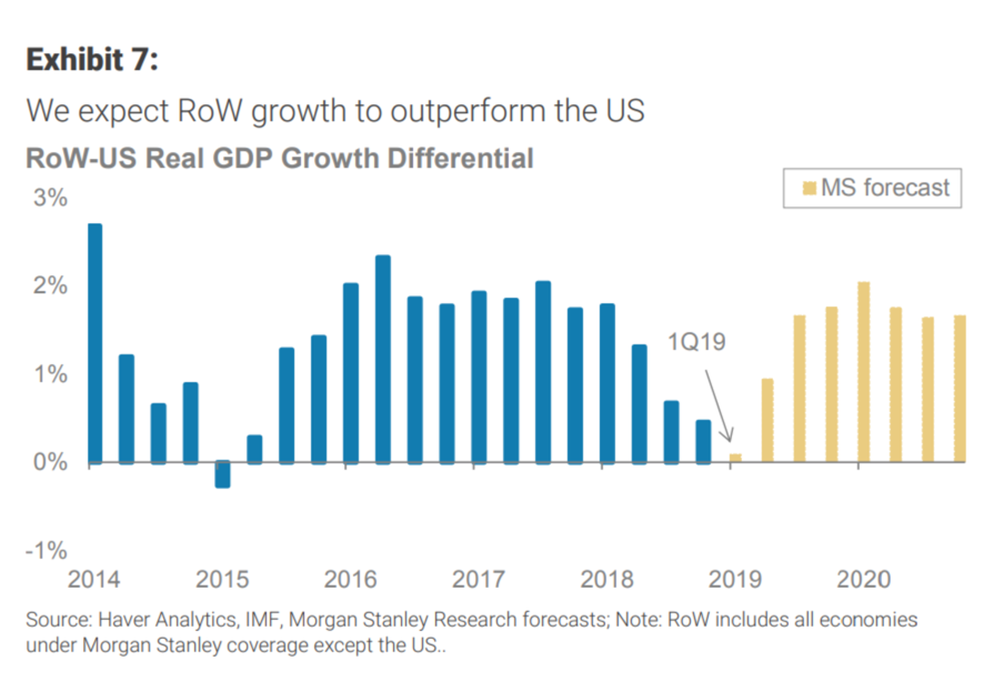 Morgan Stanley on Growth 2019.png