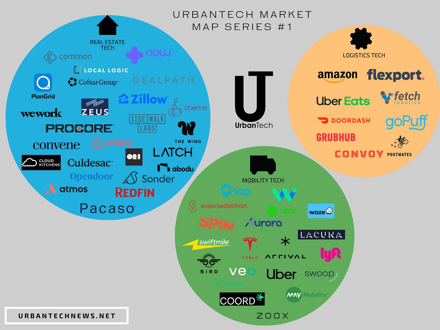 UrbanTech Market Map #1