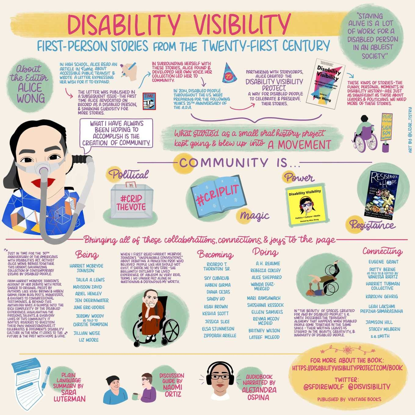 """Infographic titled """"Disability Visibility: First-Person Stories from the Twenty-First Century"""" with a yellow, pink, turquoise, pastel green, and pastel purple color scheme. A green circle next to the title reads """"Staying alive is a lot of work for a disabled person in an ableist society."""" Another green circle reads """"About the editor - Alice Wong"""" is above a doodle of Alice Wong, an Asian American women in a power chair and a blue shirt with an organize, black, white and yellow geometric pattern, wearing a mask over her nose attached to a gray tube and bright red lip color; and a speech bubble reads """"What I have always been opening to accomplish is the creation of community."""" Text reads """"In high school, Alice read an article in Time about accessible public transit and wrote a letter expressing her wish for it to expand"""" with a doodle of a hand with a blue pencil and purple nails."""" An arrow points to text reading """"The letter was published in a subsequent issue - the first time Alice advocated on record as a disabled person, and sparking curiosity for more stories"""" with a doodle of a Time Magazine cover with a bus with a wheelchair ramp. Another arrow points to text reading """"In surrounding herself with these stories, Alice found and developed her own voice. Her collection led her to community"""" and another arrow points to text reading """"In 2014, disabled people through the U.S. were preparing for the following year's 25th anniversary for the A.D.A"""" and a doodle of a party hat that reads """"Happy 25th Anniversary."""" Another arrow points to """"Partnering with Storycorps, Alice created the Disability Visibility Project, a way for disabled people to celebrate and preserve their stories"""" with an image of the cover the """"Disability Visibility"""" book. Another arrow points to """"These kinds of stores - the funny, personal moments in disability history - are just as significant as those about leaders and politicians. We need more of these stories."""" A curly bracket points to text reading """""""