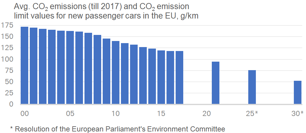 CO2 emission limit values for passenger cars: EU proposals overshoot the  mark