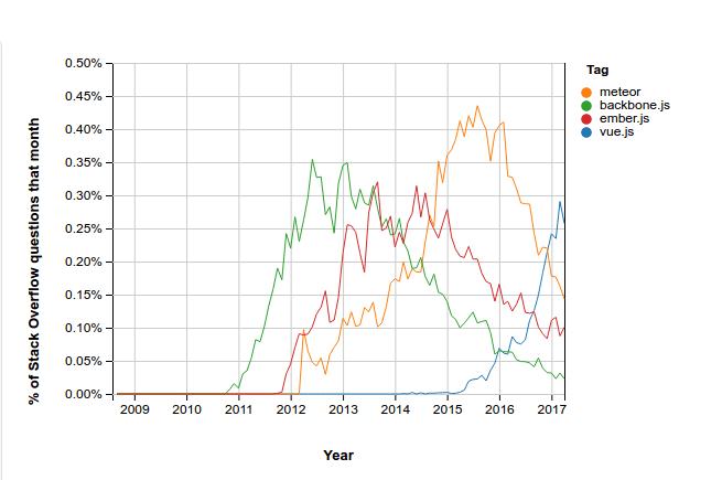 stack overflow trends