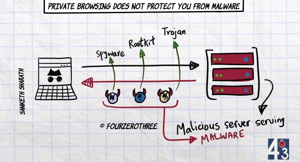 Private browsing does not protect you from malware