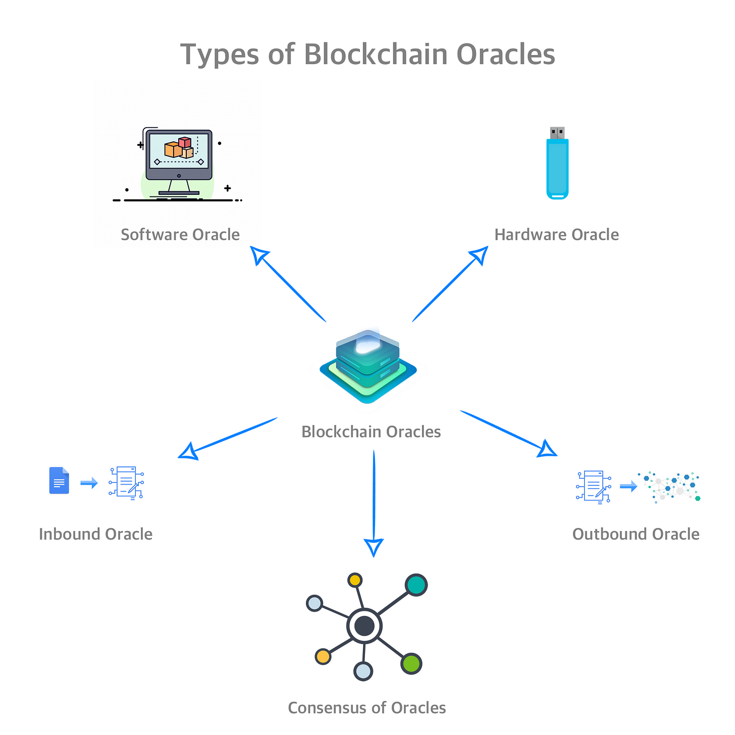 Blockchain Oracle Types