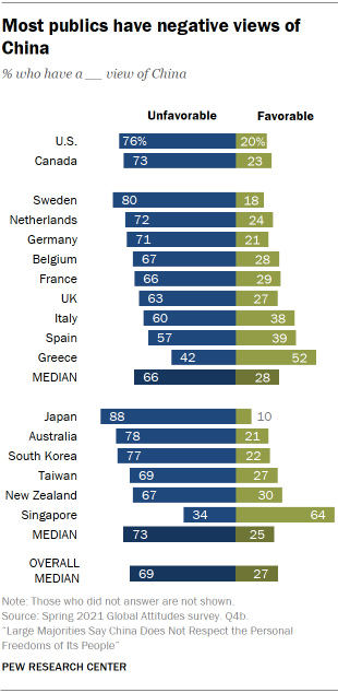 Most publics have negative views of China