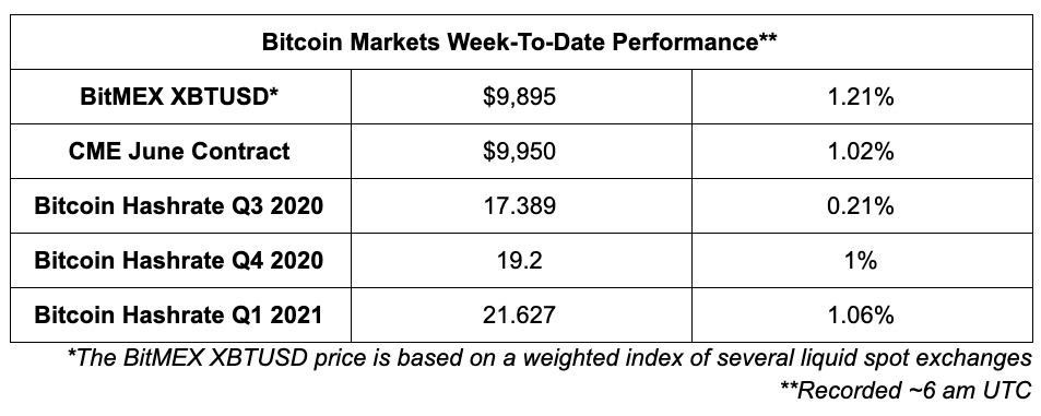 Bitcoin markets performance