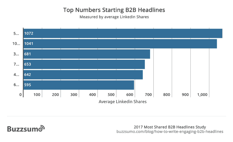 buzzsumo report numbers starting headlines