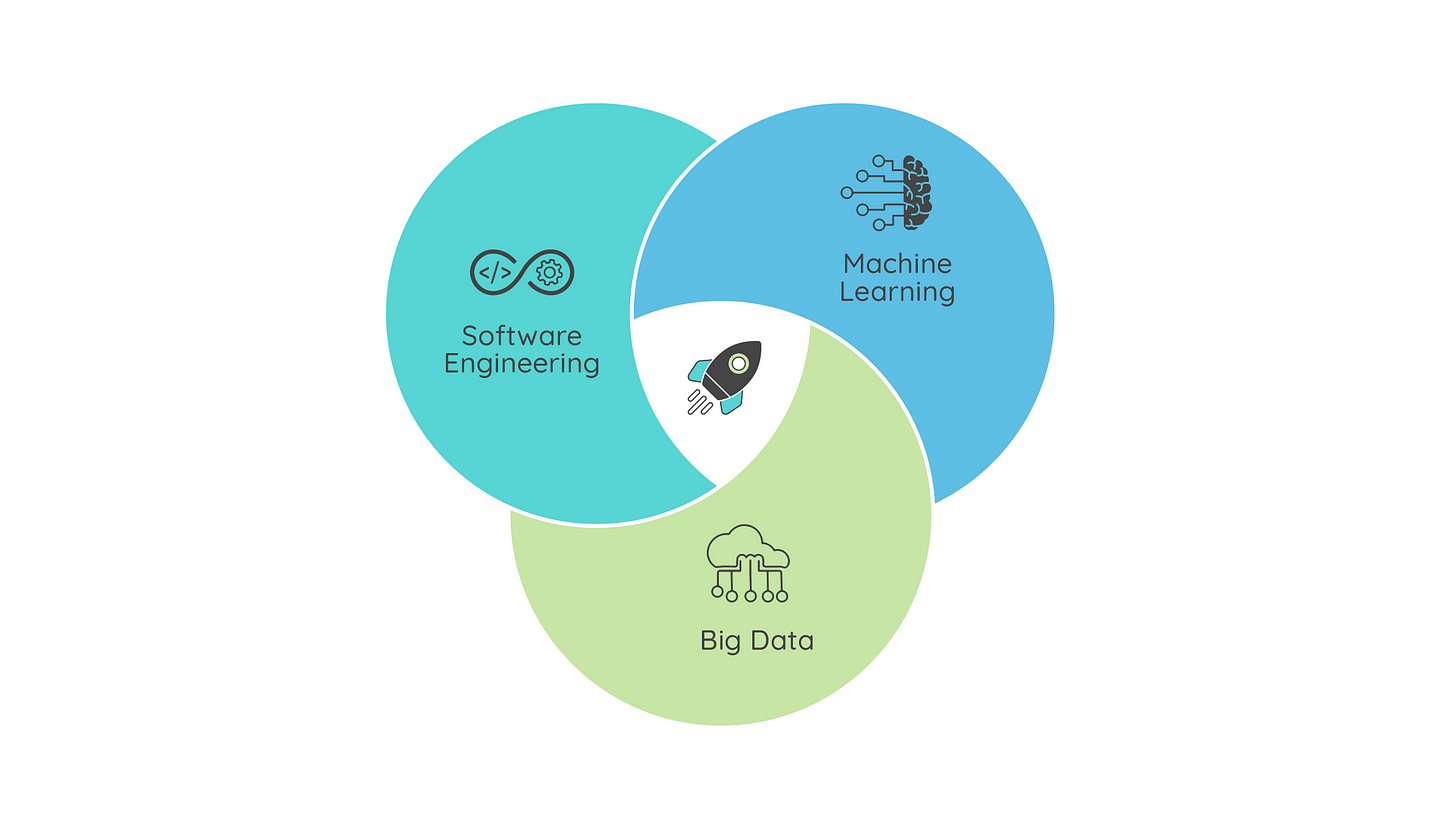 ML in Production = Software Engineering + Machine Learning + Data Engineering