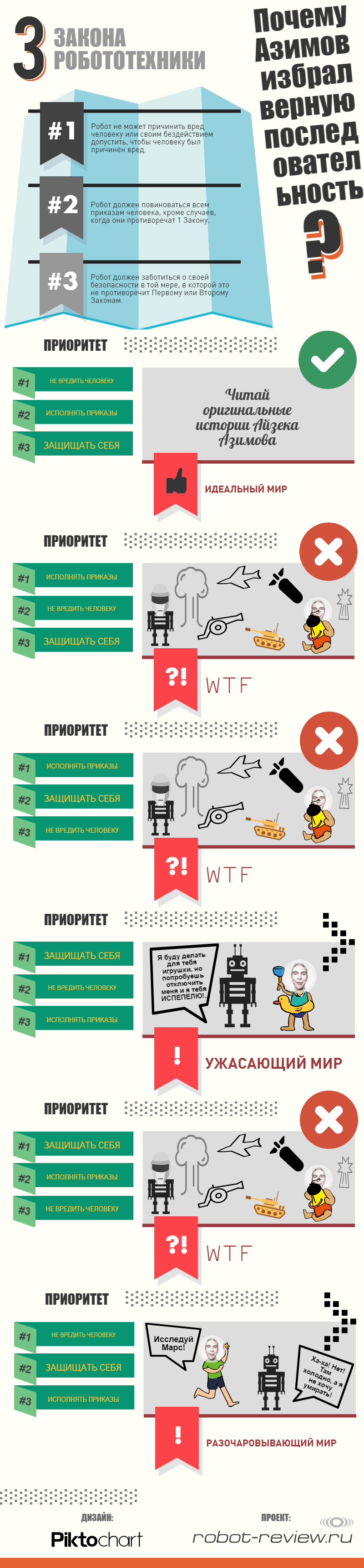 Инфографика: Три закона робототехники