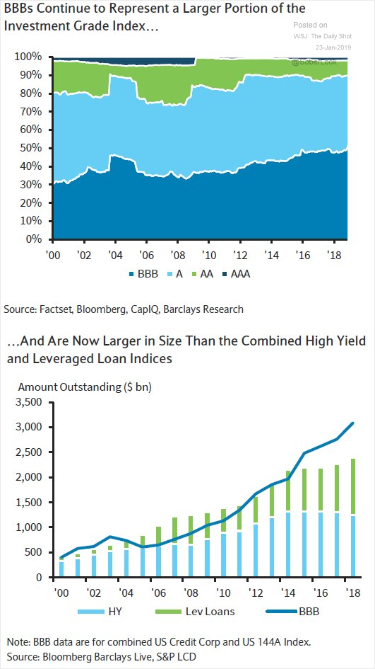 BBB larger than leveraged loans and high yield.png