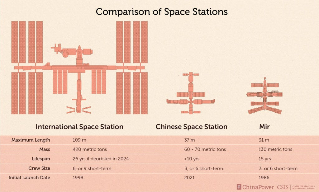 What's Driving China's Race to Build a Space Station? | ChinaPower Project