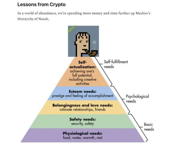 May be an image of text that says 'Lessons from Crypto In world of abundance, we're spending more money and time further up Maslow's Hierarchy of Needs. Self- fulfillment needs Self- actualization: achieving one's full potential, including creative activities Esteem needs: prestige and feeling of accomplishment Belongingness and love needs: intimate relationships, friends Psychological needs Safety needs: security, safety Physiological needs: food, water, warmth,rest Basic needs'