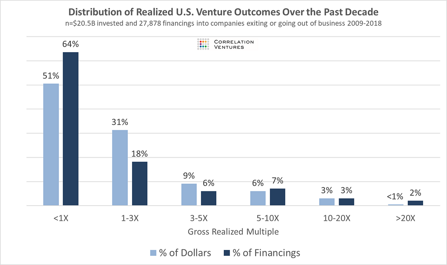 VC Fund Returns Are More Skewed Than You Think /