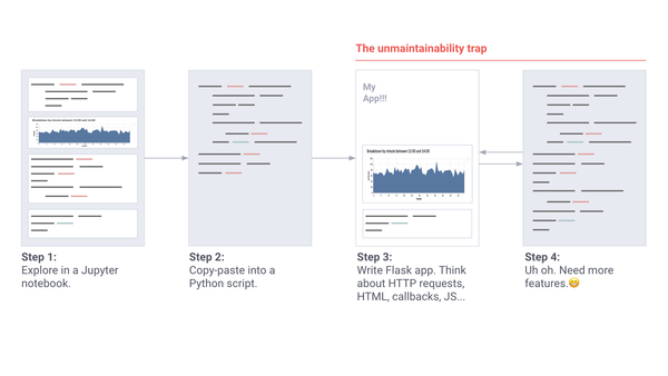 Introducing Streamlit, an app framework for ML engineers