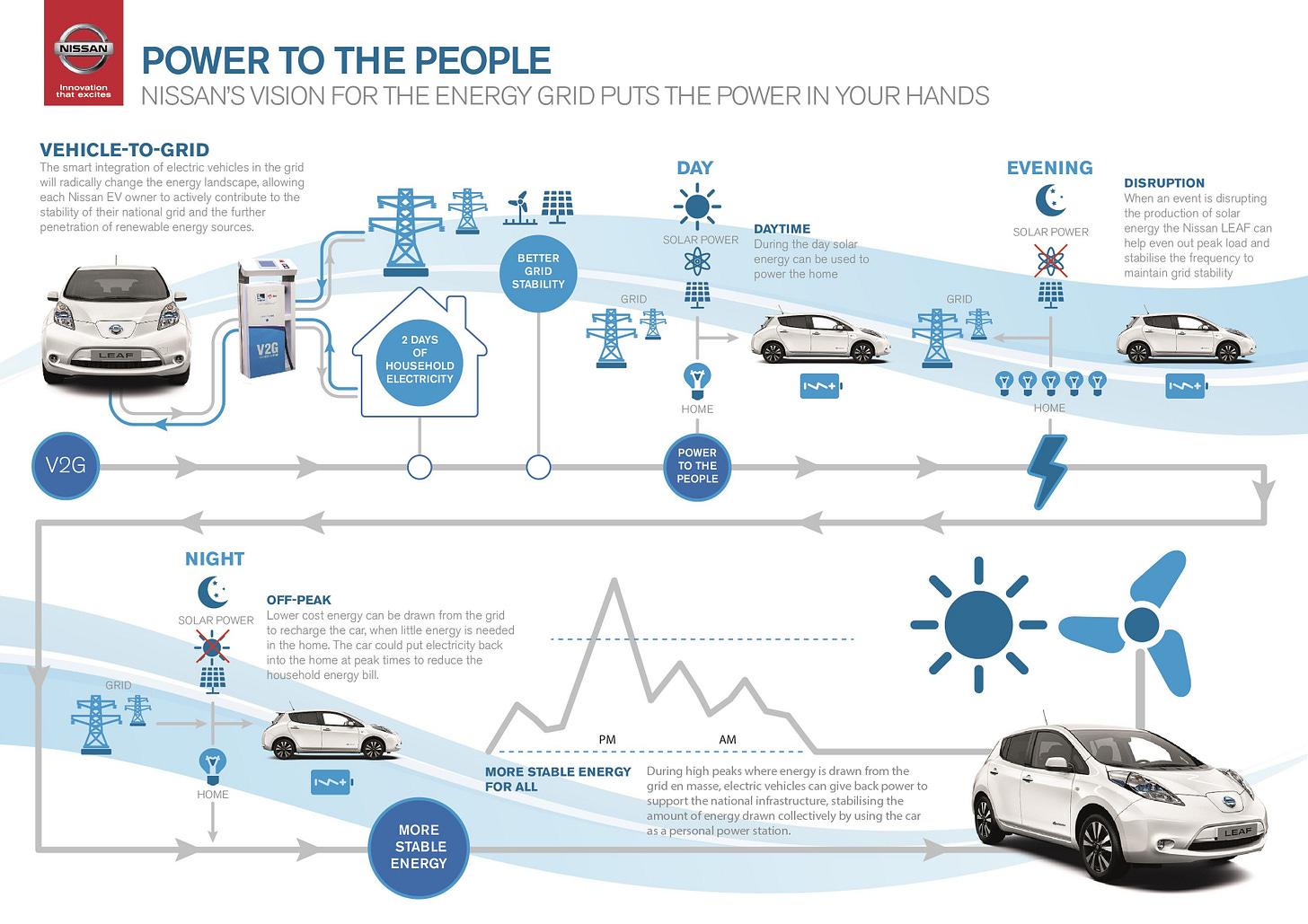 Nissan LEAF Vehicle to Grid v2g infographic