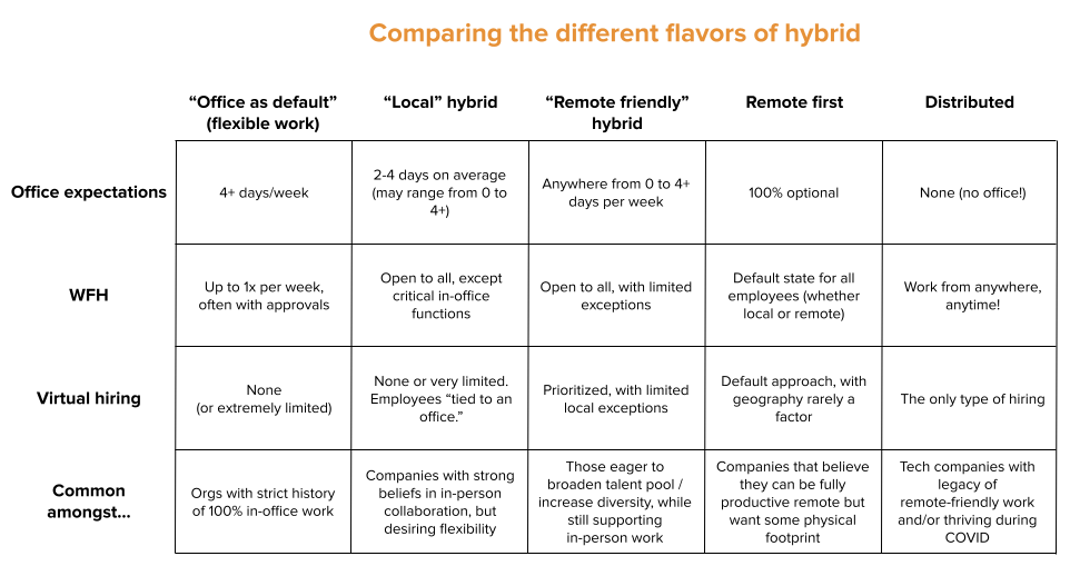Table comparing the dimensions of each flavor of hybrid work