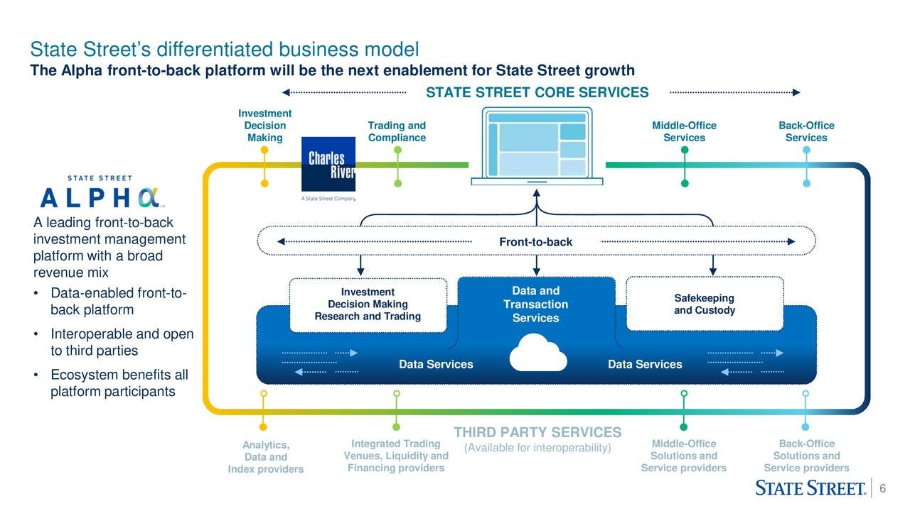 State Street (SST) Presents At Citi's 2020 Financial Technology Conference  - Slideshow (NYSE:STT) | Seeking Alpha