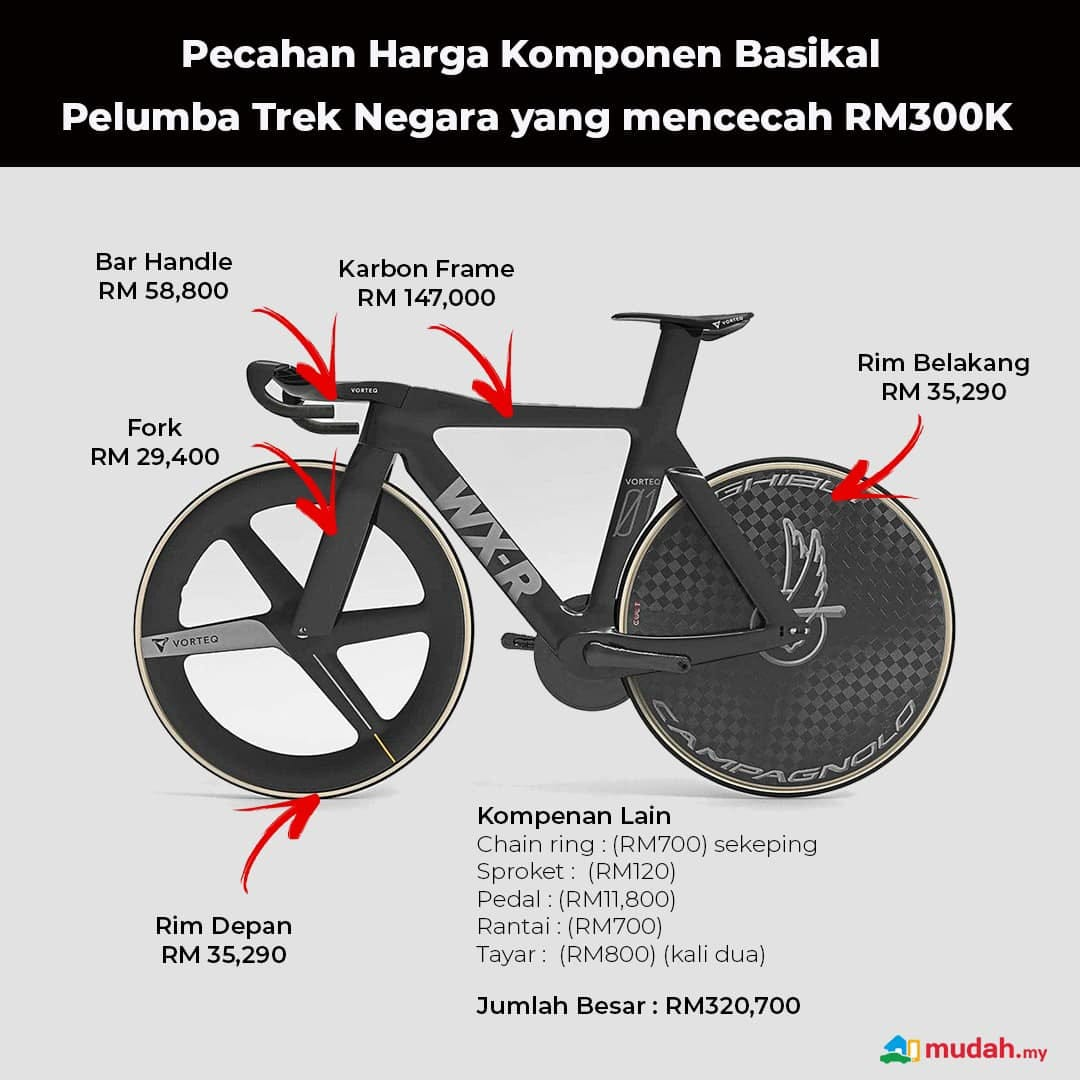 "May be an image of bicycle and text that says ""Pecahan Harga Komponen Basikal Pelumba Trek Negara yang mencecah RM300K Bar Handle RM 58,800 Karbon Frame RM RM147,000 147,000 VORTEG Fork RM 29,400 Rim Belakang RM 35,290 VORTEO Rim Depan RM 35,290 Kompenan Lain Chain ring: (RM700) sekeping Sproket (RM120) Pedal (RM11,800) Rantai:(RM700) (RM700) Tayar (RM800) (kali dua) Jumlah Besar RM320,700 mudah.my"""