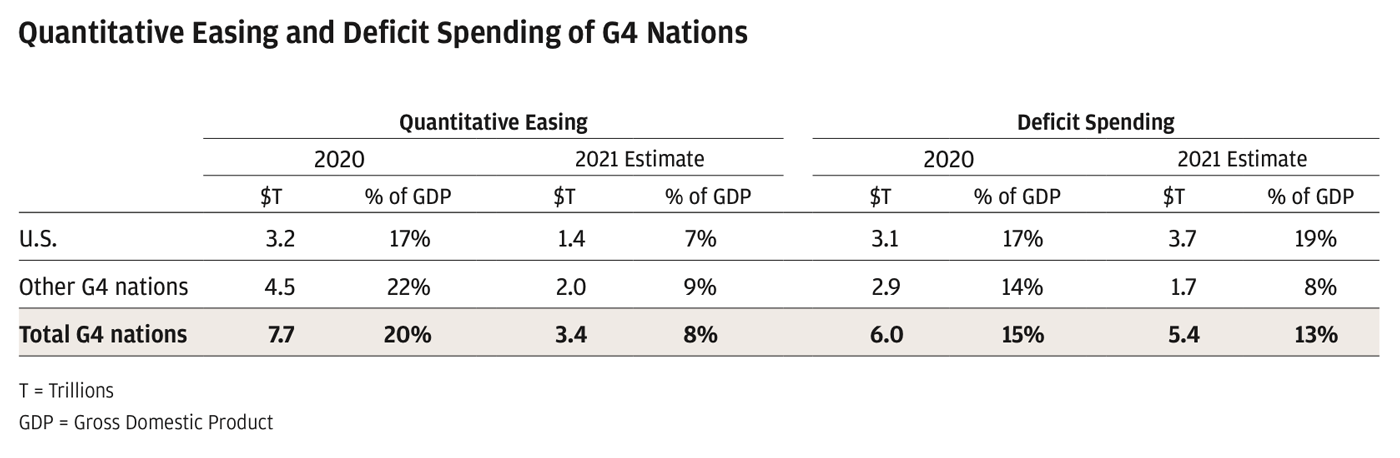 Chart showing 2020 and 2021 (estimated) quantitative easing and deficit spending metrics, with accompanying percentage of GDP metrics, split by U.S., Other G4 Nations and Total G4 Nations