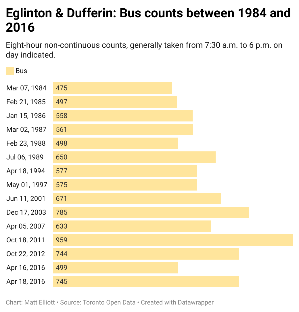 Chart of bus counts at Eglinton & Dufferin