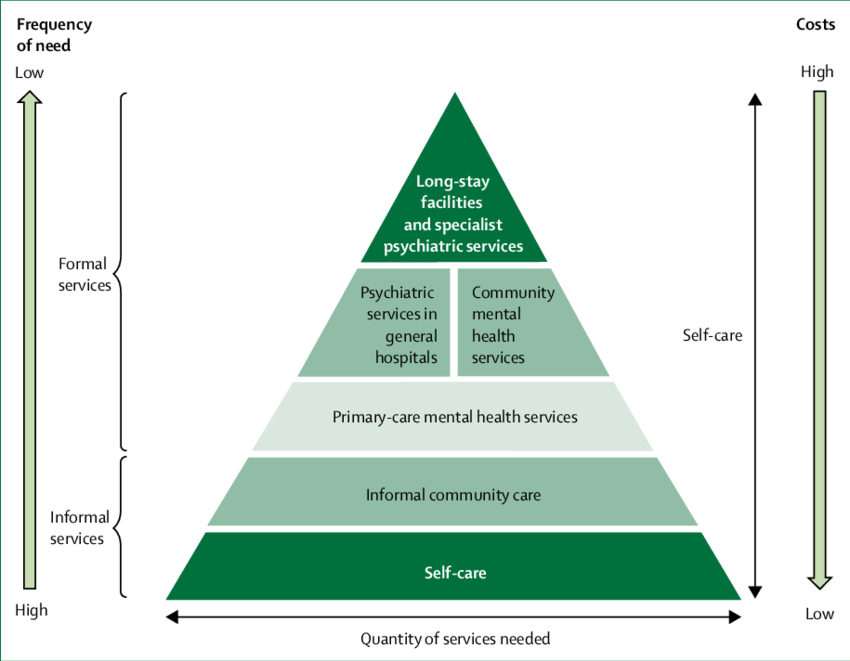 Pyramid of mental health services, WHO