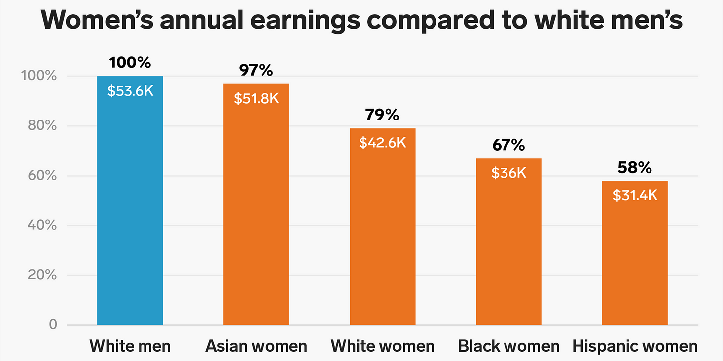 Image result for black women white women latina pay gaps 2019