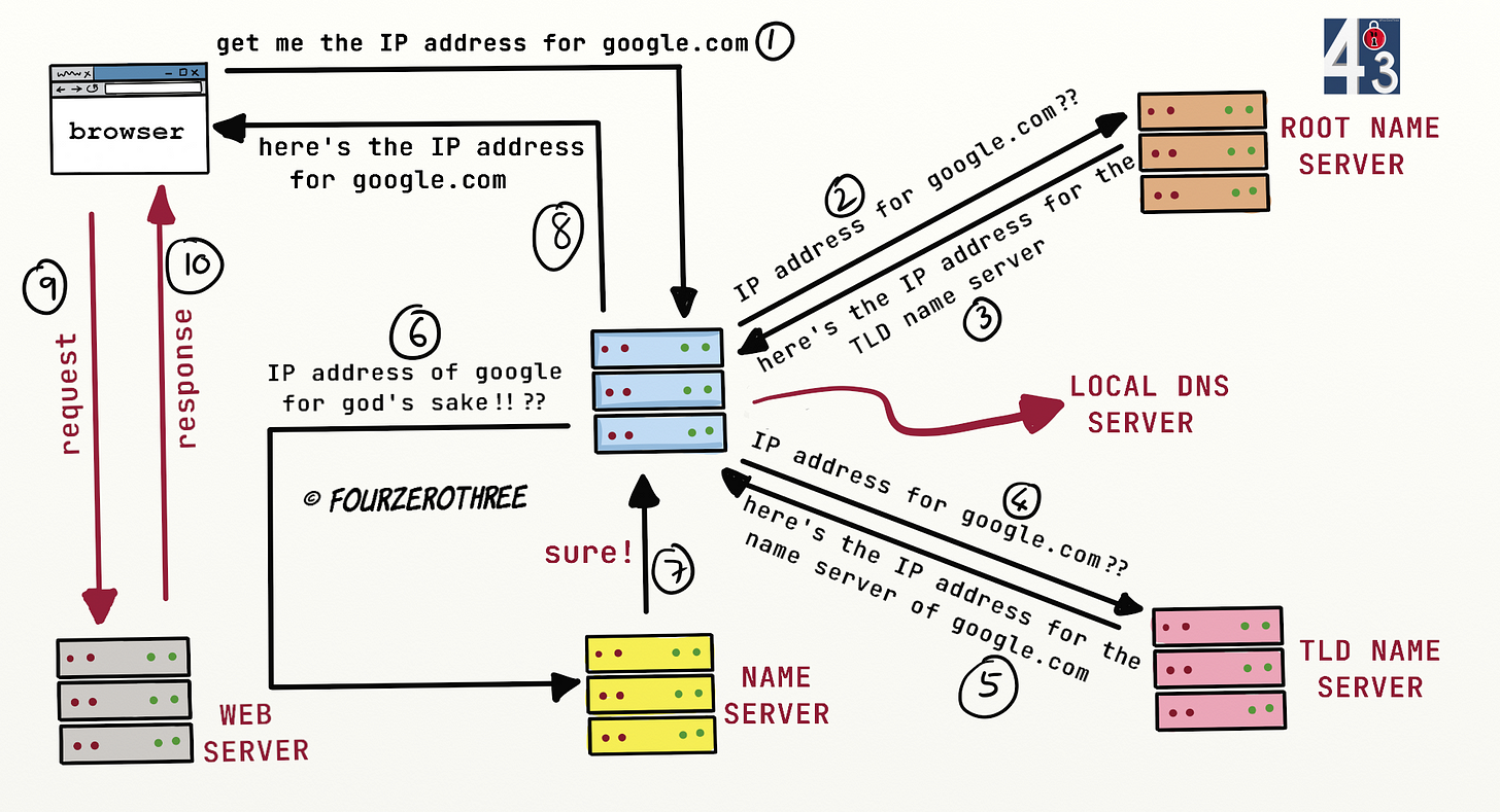 Name resolution by DNS