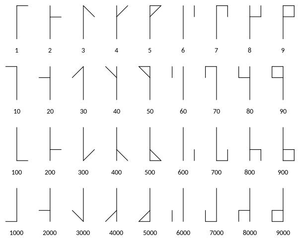 https://scipython.com/static/media/uploads/blog/cistercian-numerals/604px-cistercian_digits_(vertical).svg.png