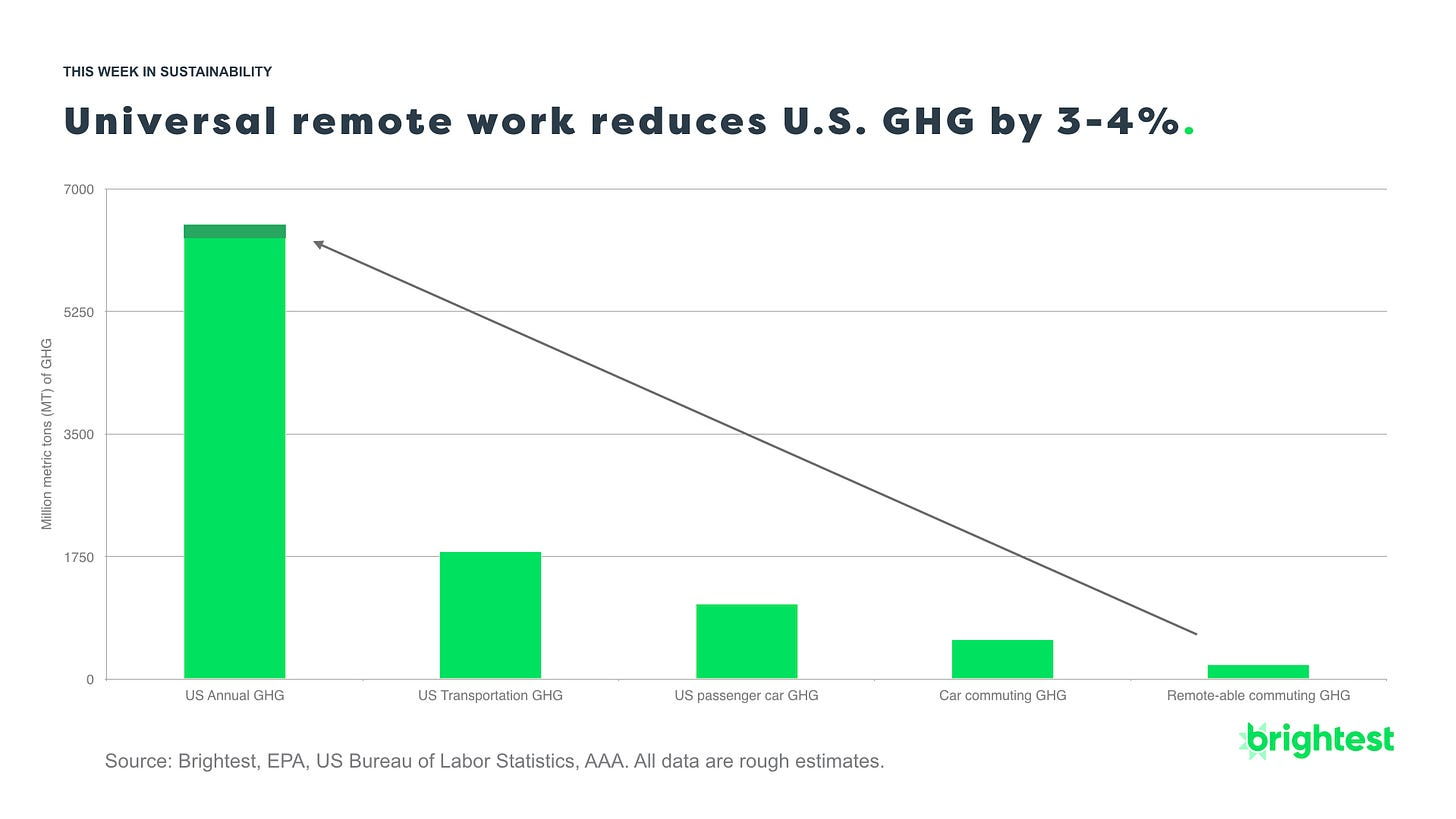 U.S. remote work and commuting climate GHG