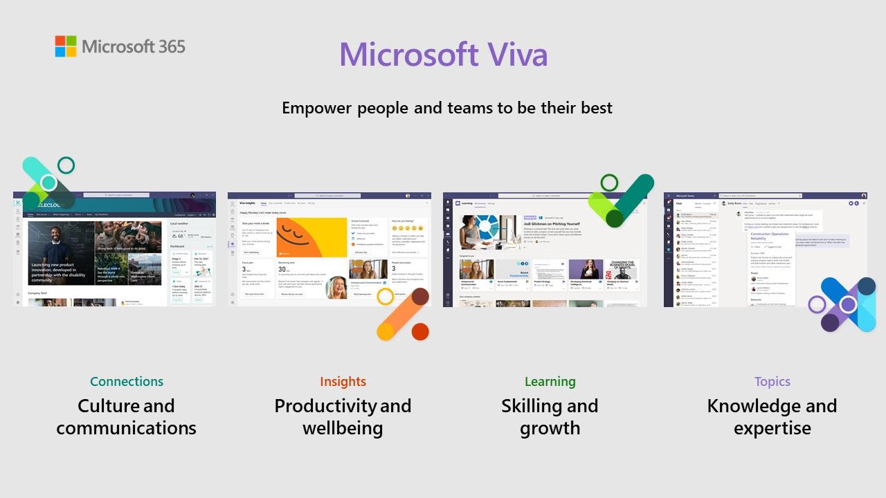 Microsoft Viva - the employee experience platform.