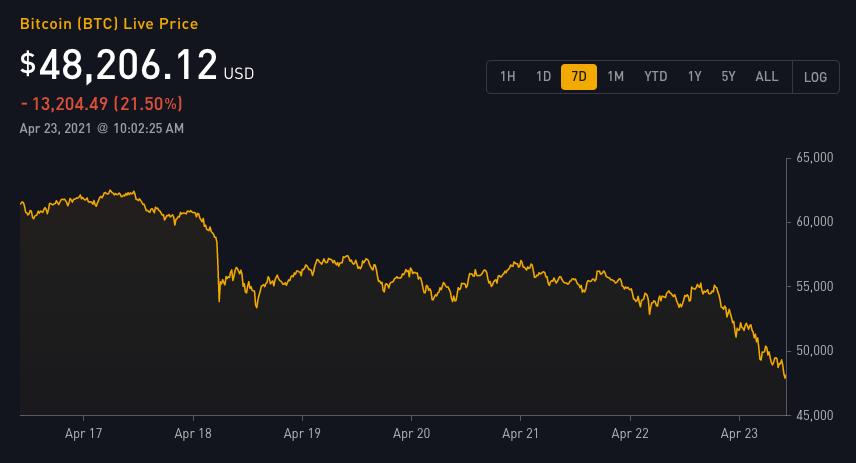 fattori di mercato bitcoin)