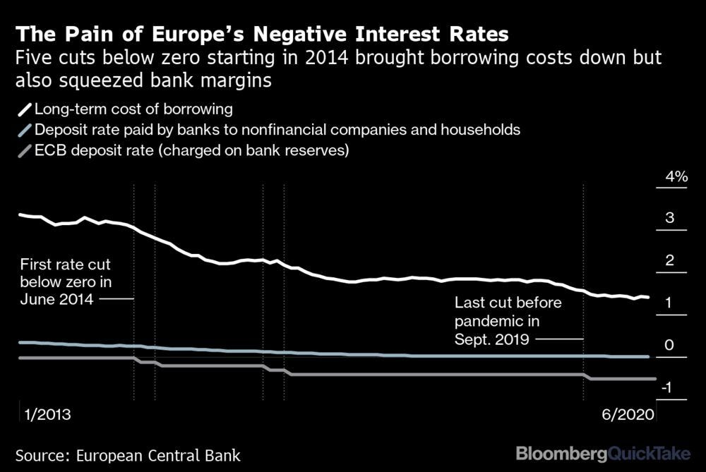 Negative Interest Rates - Bloomberg
