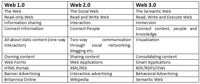 What is a Web 3.0 Wallet? - FAQs - Unstoppable Domains