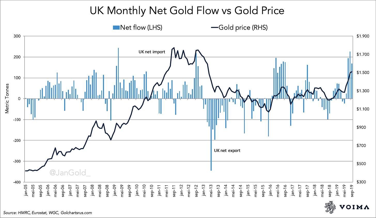 UK Monthly Net Gold Flow vs Gold Price (1)