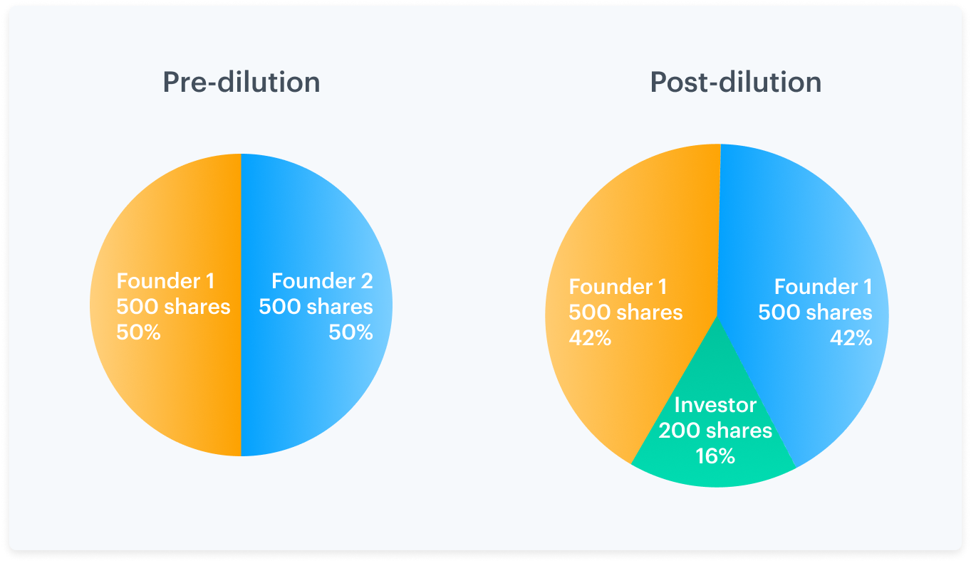 What is stock dilution? - Carta