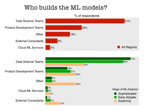 Despite popularity of Tensorflow, SparkMLLib, it's data scientists building models