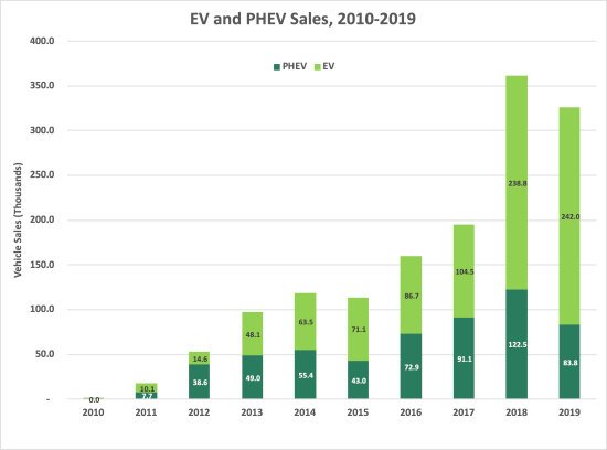 US plug-in electric vehicle sales decline in 2019 due to softer PHEV sales;  ~2% of market - Green Car Congress