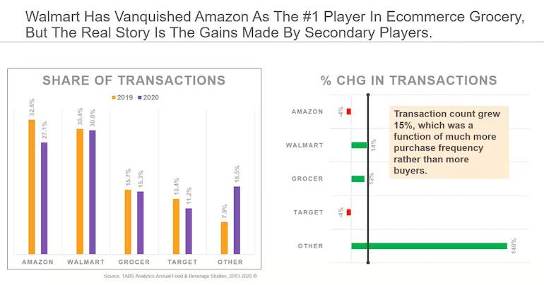 Walmart surpasses Amazon in online grocery share | Supermarket News