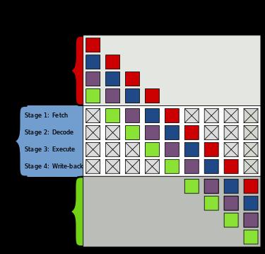 Instruction pipelining - Wikipedia