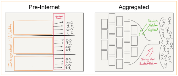 Aggregation Theory – Stratechery by Ben Thompson