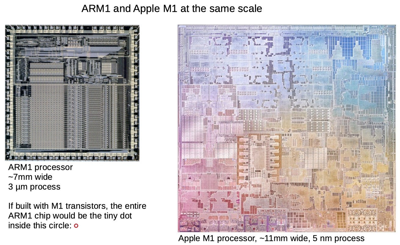 Die photos of the ARM1 and Apple M1 at the same scale. ARM1 processor is ~7mm wide, built with a 3 micrometer process. Apple M1 processor is ~11mm wide using a 5 nanometer process. If built with M1 transistors, the entire ARM1 chip would be a tiny pixel-sized speck.