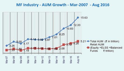 MF Industry-AUM growth- Mar 2007 - Aug 2016