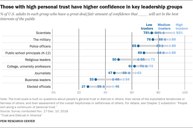 Chart showing that those with high personal trust have higher confidence in key leadership groups.